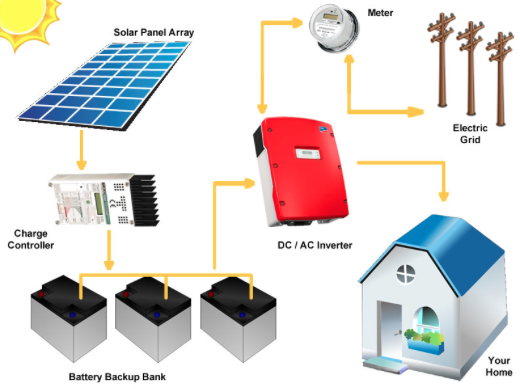 On-Grid systems with battery backup